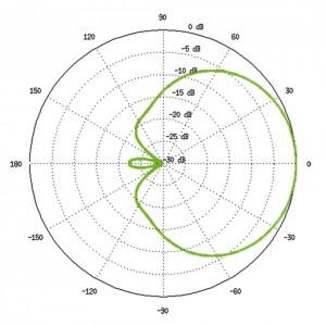 RF-diagram