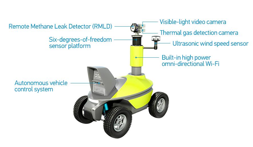 Gas leak inspection robot