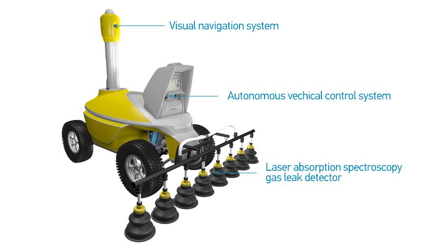 Gas Leak Detection Robot