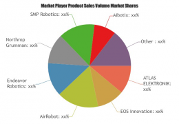 NEW B2B report on the Robots Market, Top Size Players, Size Estimation, Industry Analysis 2019 And Growth Forecast To 2025