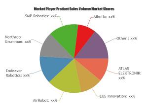 Surveillance robots market